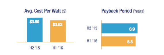 Energysage California average cost per watt