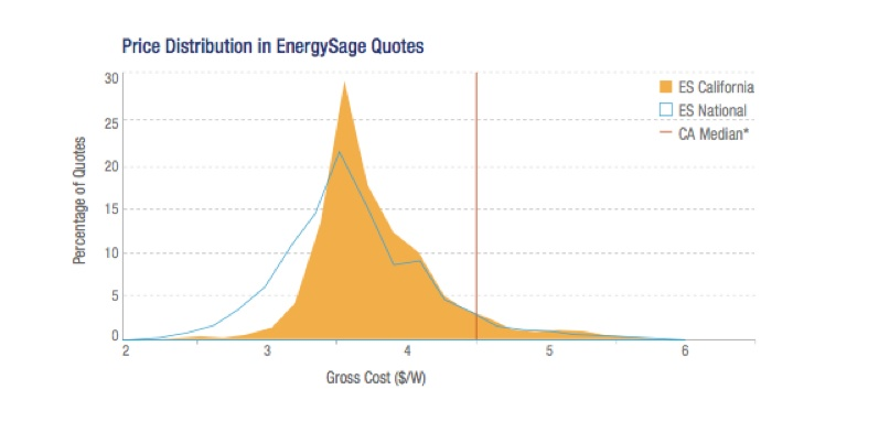 EnergySage California Prices