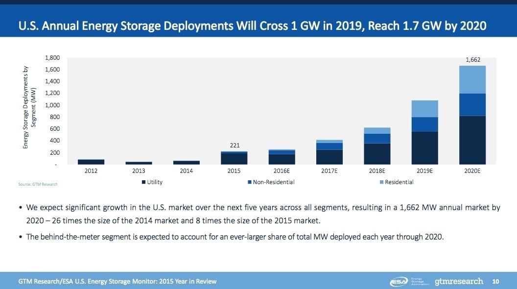 Energy_Storage_Forecast_Growth_2020.jpg