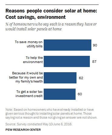 Pew_Research_Home_Solar