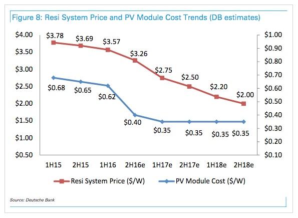 Residential Solar System Price Deutsche Bank