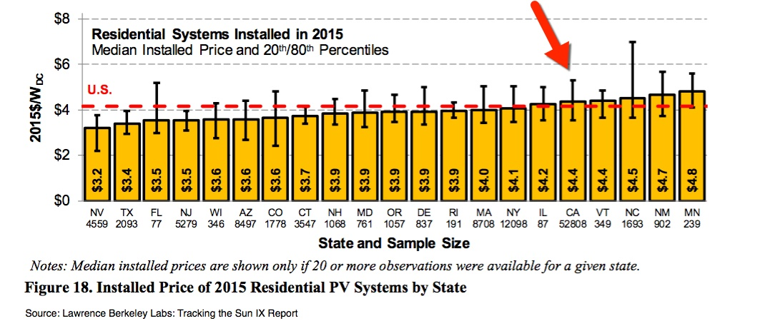 LBNL State Solar Pricing Graph