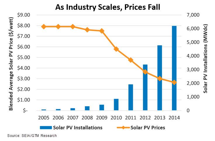 SEIA_Graph_Price_Drop_Solar_020416.jpg