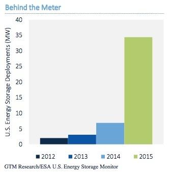 US_Behind_the_Meter_Energy_Storage.jpg