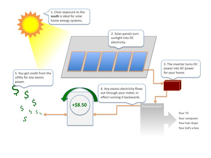 How Solar Home Energy Systems Work