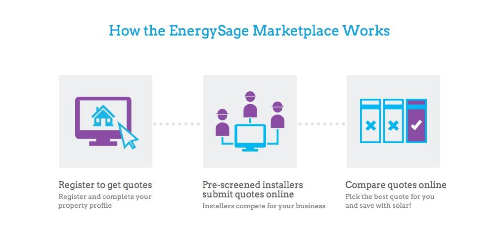 How_Getsolar_EnergySage_Works.jpg