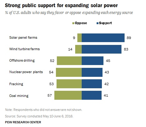 US Attitudes On Solar Power: 89% of Americans Support Solar Power